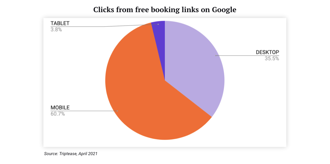 free booking links on google
