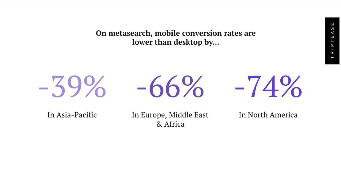 Mobile conversion rate comparison